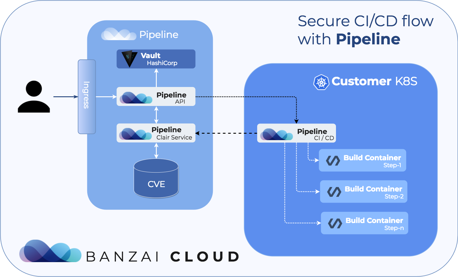 Secure CI/CD flow in Pipeline