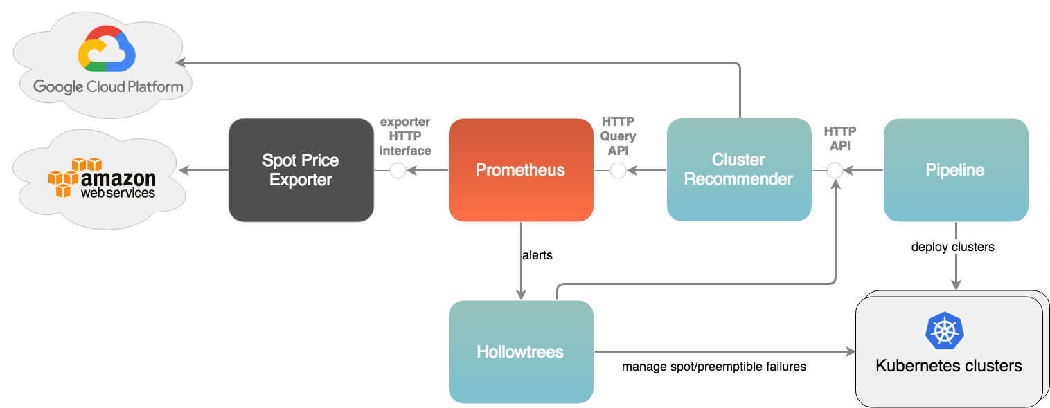 Recommender with Pipeline and Hollowtrees