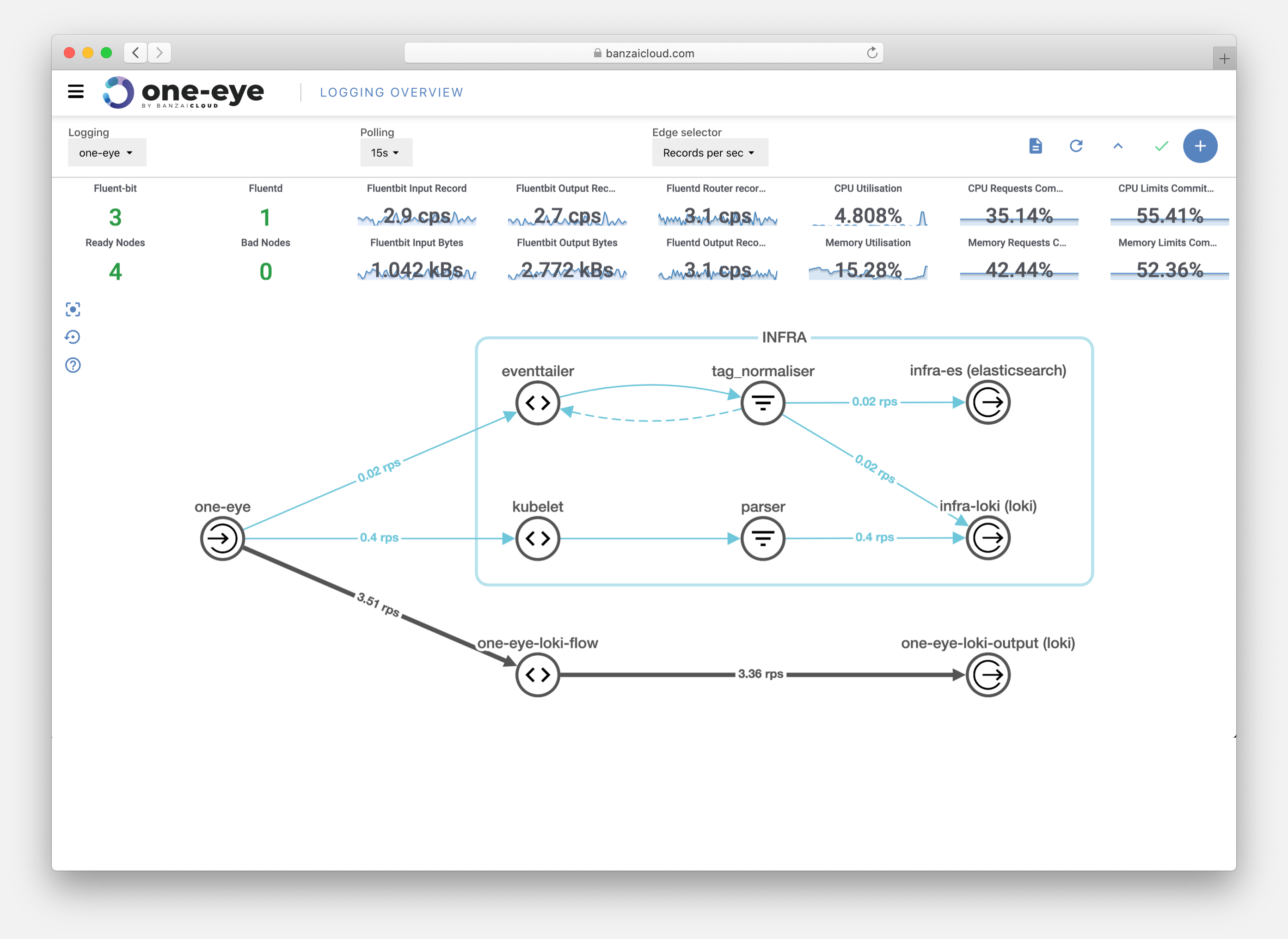 Screenshot: Logging infrastructure overview