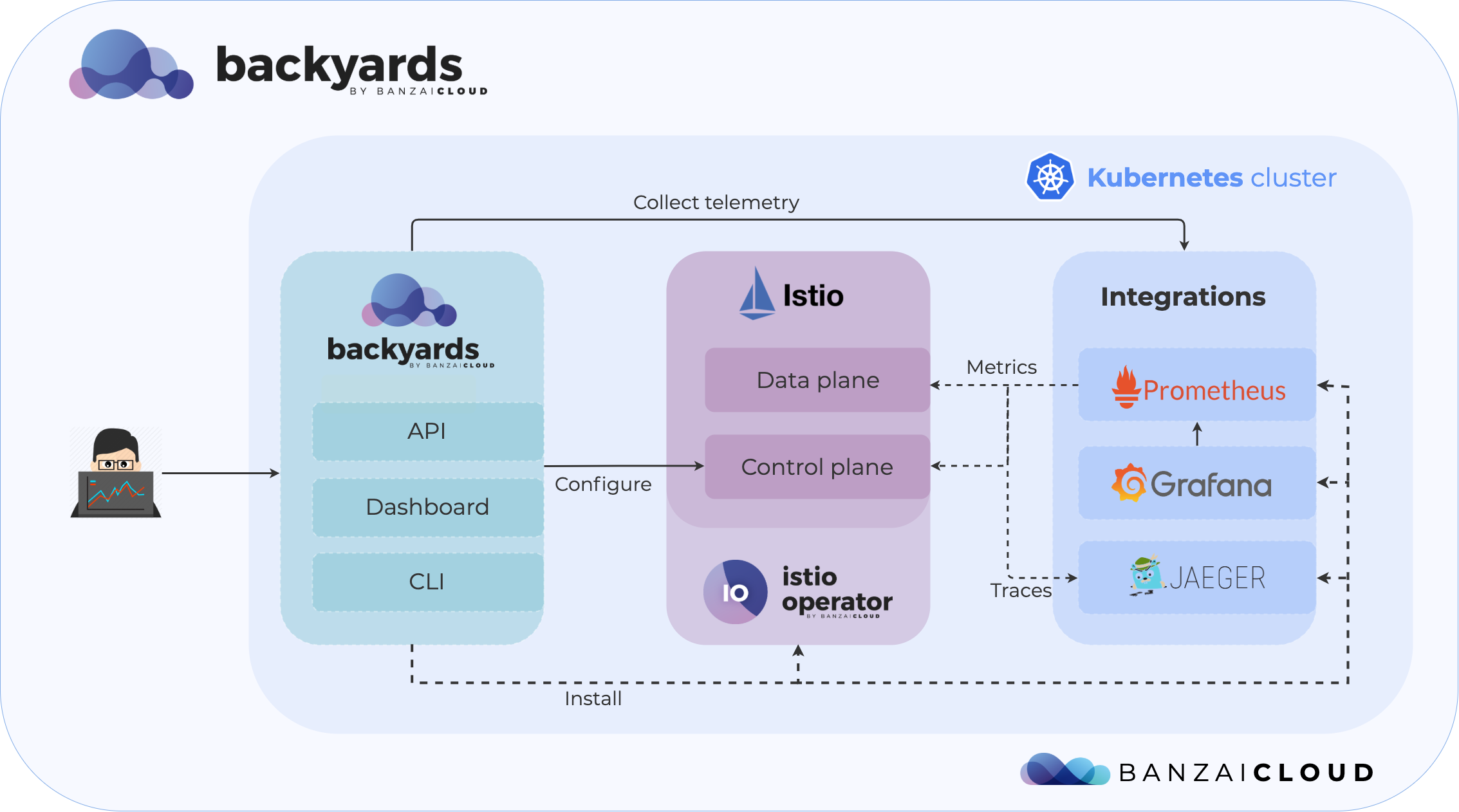 Banzai Cloud Backyards service mesh built on Istio schematics